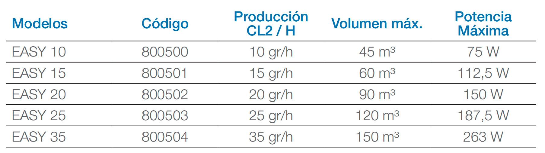 tabla clorador salino